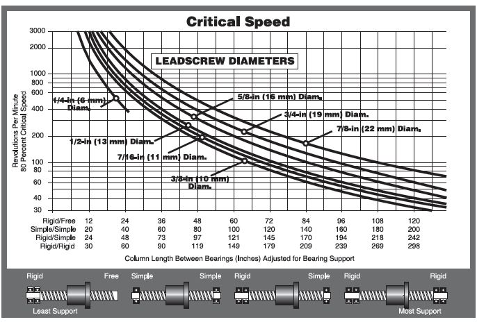 Kerk Lead Screw Critical Speed