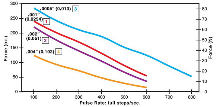 25mm Can-Stack Stepper Motor Performance Curve