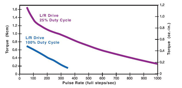 26mmZ26000 Can-Stack Rotary Motor Performance Curve